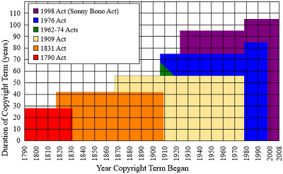 Timeline of copyright in the US